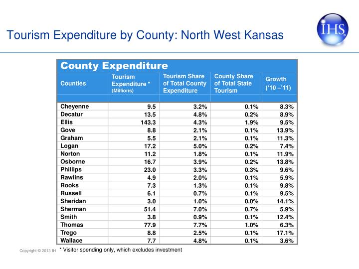 Tourism Expenditure by County: North West Kansas