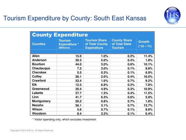 Tourism Expenditure by County: South East Kansas