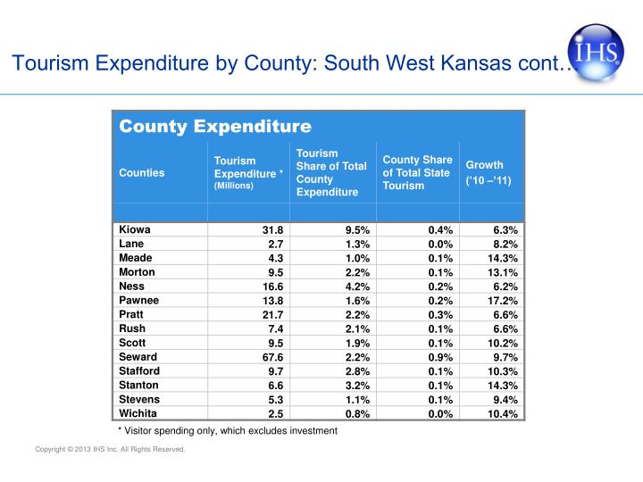 Tourism Expenditure by County: South West Kansas cont…