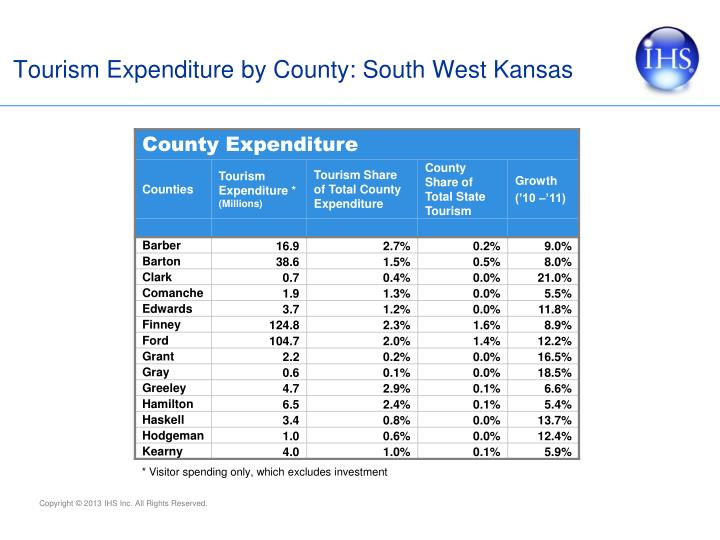 Tourism Expenditure by County: South West Kansas