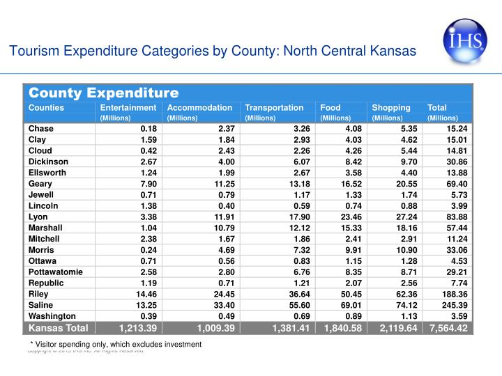 Tourism Expenditure Categories by County: North Central Kansas