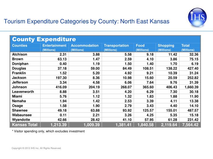 Tourism Expenditure Categories by County: North East Kansas