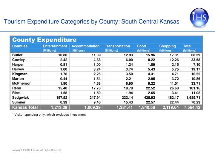 Tourism Expenditure Categories by County: South Central Kansas