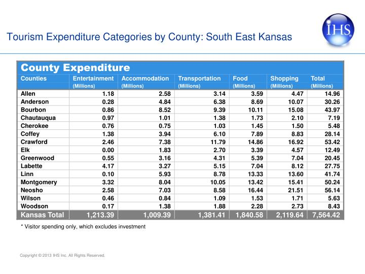 Tourism Expenditure Categories by County: South East Kansas
