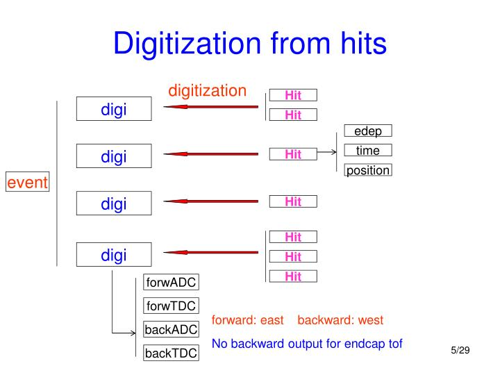 Digitization from hits