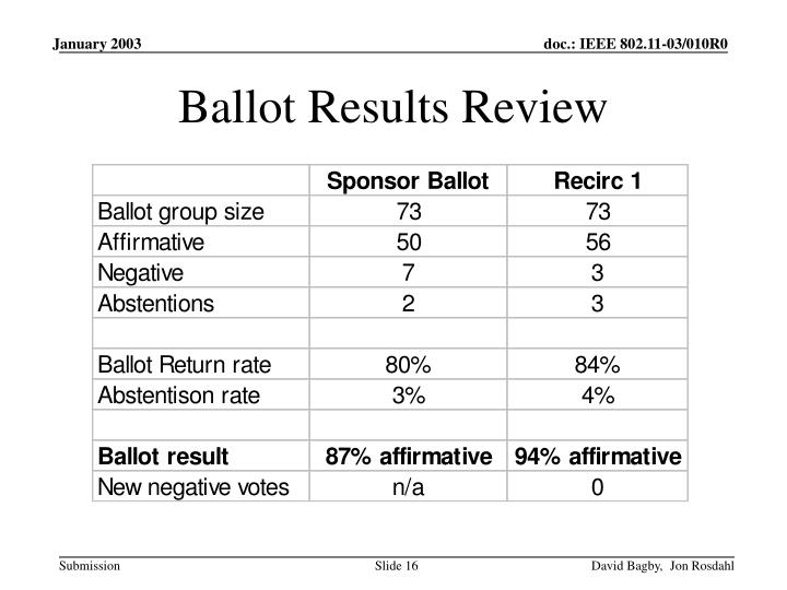 Ballot Results Review