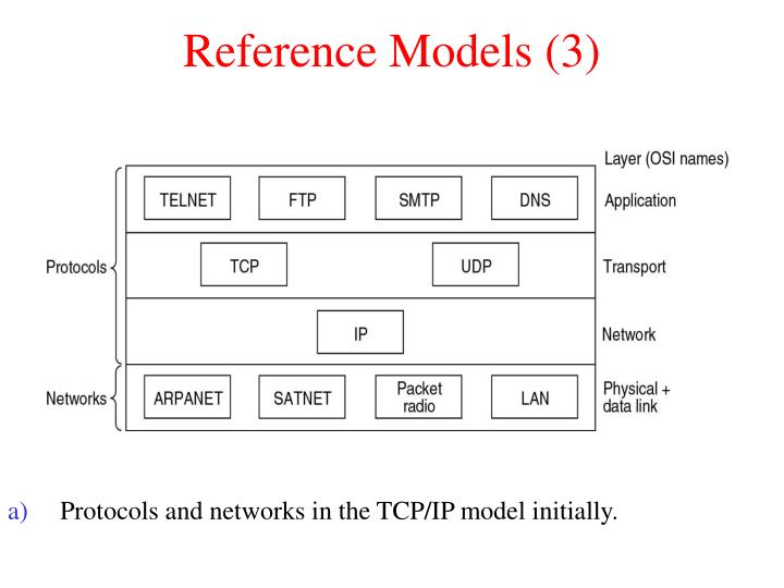 Reference Models (3)