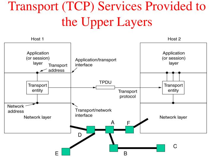 Transport (TCP) Services Provided to the Upper Layers