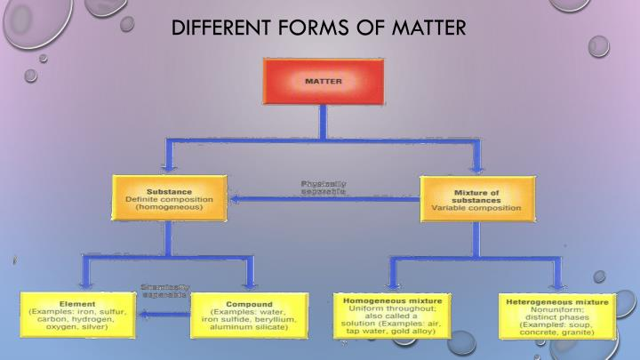 Different forms of matter