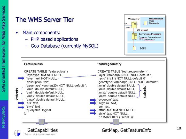 The WMS Server Tier