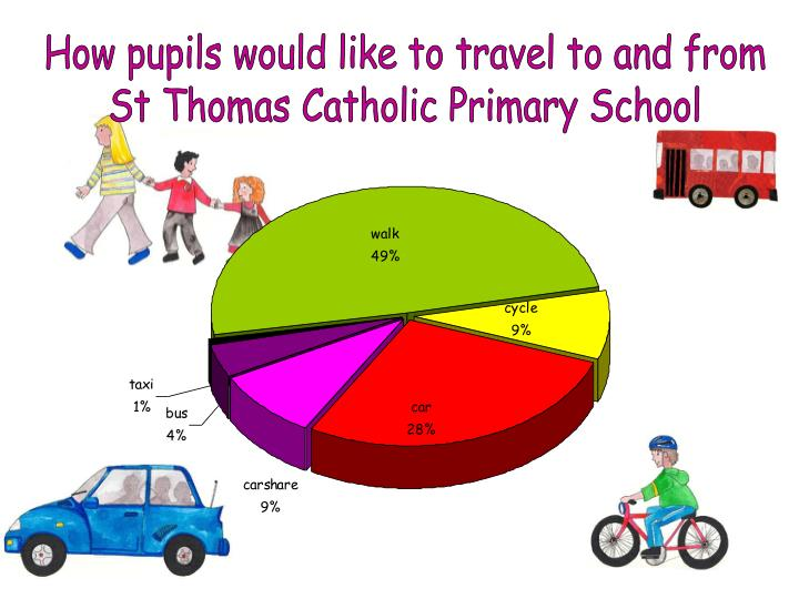 How pupils would like to travel to and from