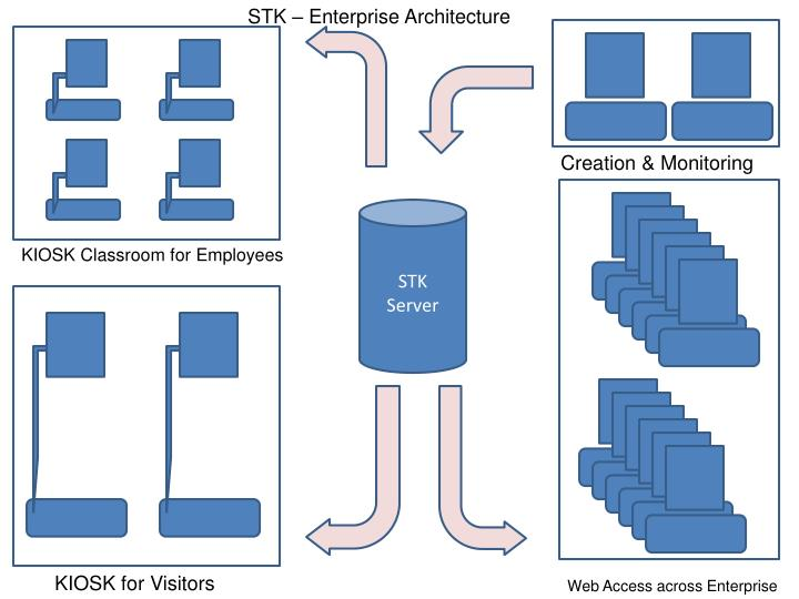 STK – Enterprise Architecture