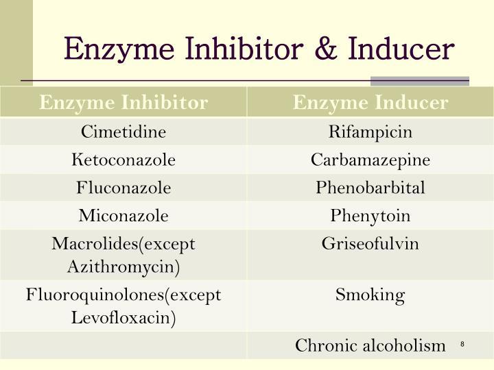 Enzyme Inhibitor & Inducer