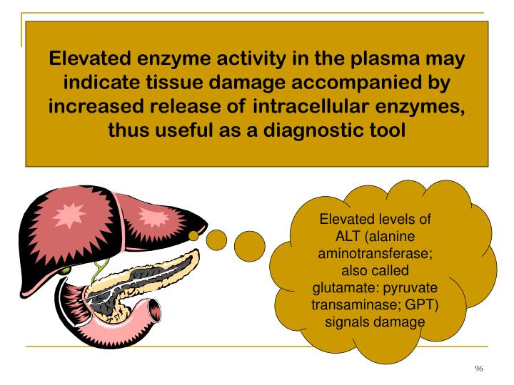 Elevated enzyme activity in the plasma may indicate tissue damage accompanied by increased release of intracellular enzymes, thus useful as a diagnostic tool