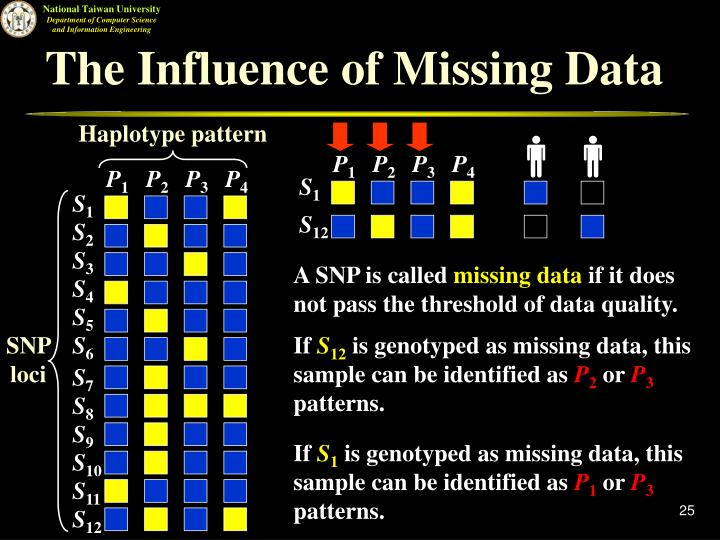 The Influence of Missing Data