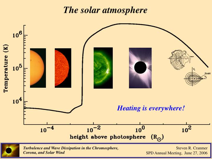The solar atmosphere
