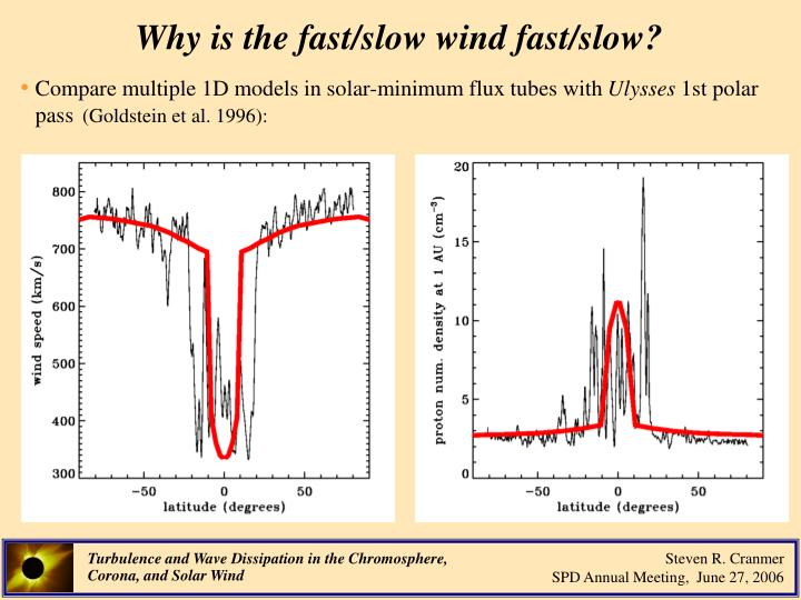Why is the fast/slow wind fast/slow?