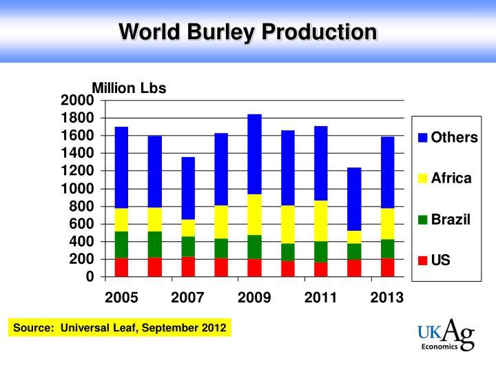 World Burley Production