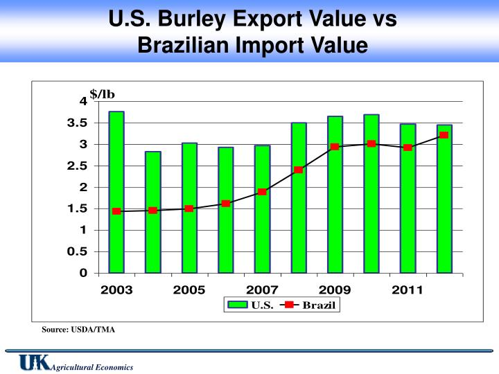U.S. Burley Export Value vs