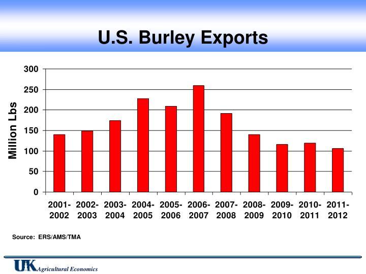 U.S. Burley Exports
