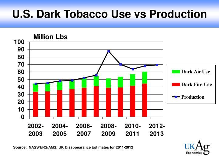 U.S. Dark Tobacco Use vs Production