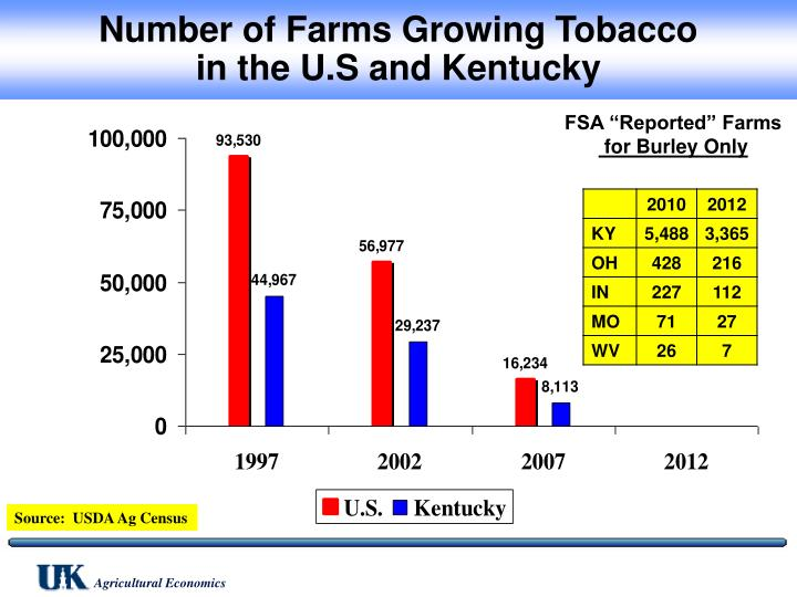 Number of Farms Growing Tobacco