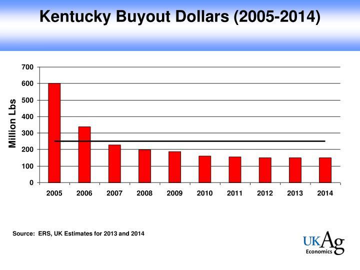 Kentucky Buyout Dollars (2005-2014)