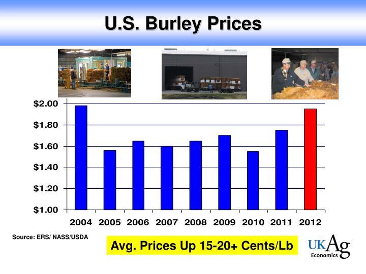 U.S. Burley Prices