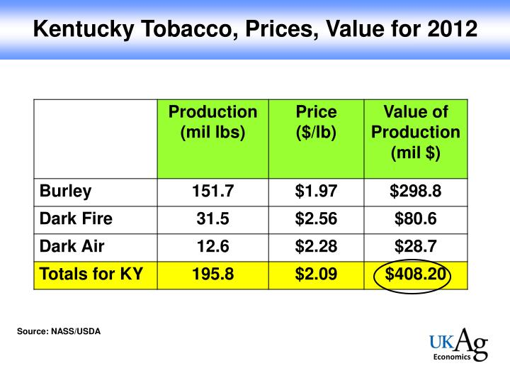 Kentucky Tobacco, Prices, Value for 2012