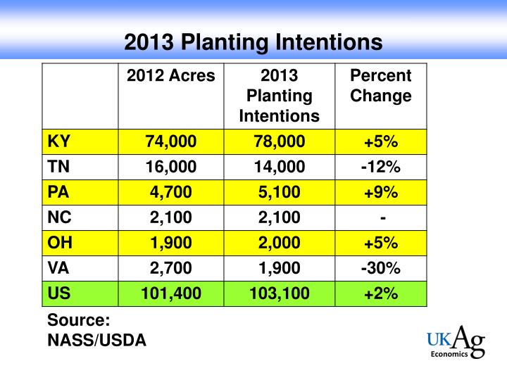 2013 Planting Intentions