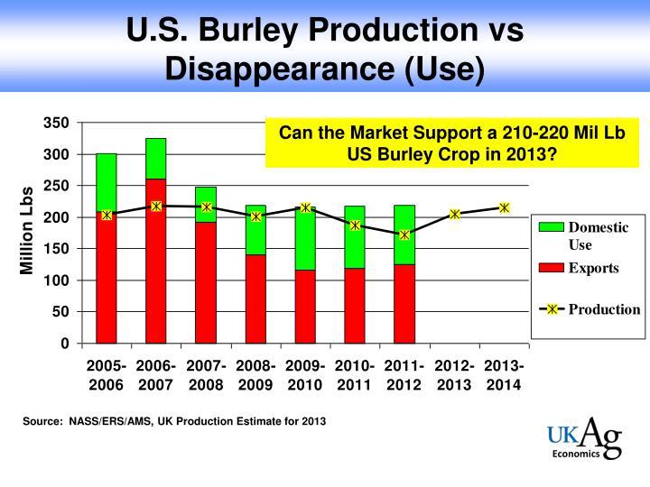 U.S. Burley Production vs