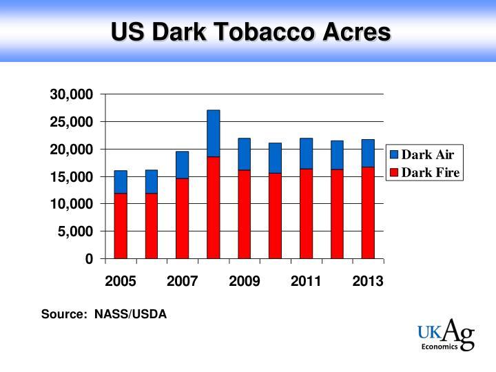 US Dark Tobacco Acres
