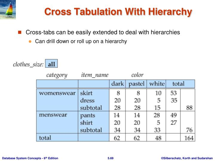 Cross Tabulation With Hierarchy