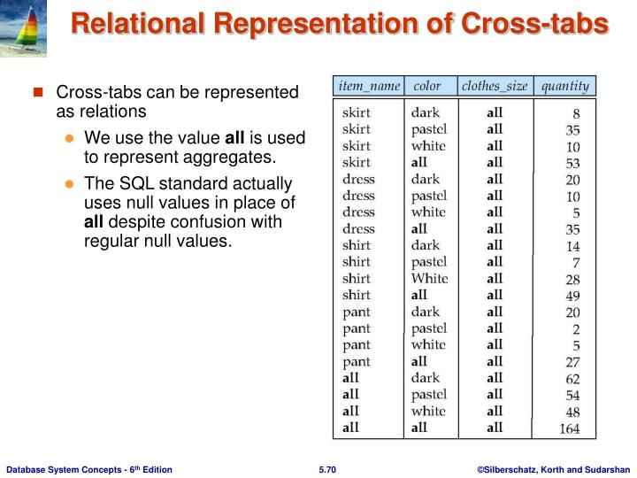 Relational Representation of Cross-tabs