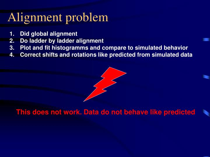 Alignment problem