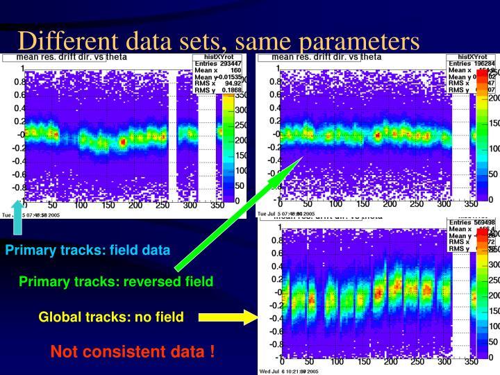 Different data sets, same parameters