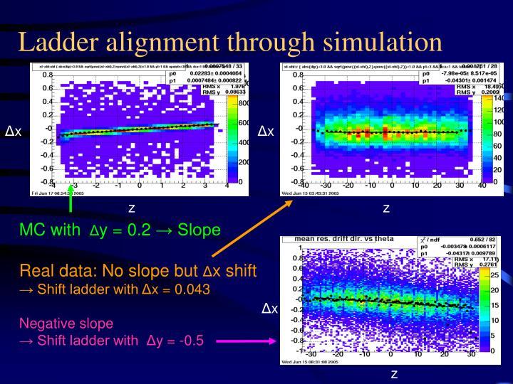 Ladder alignment through simulation