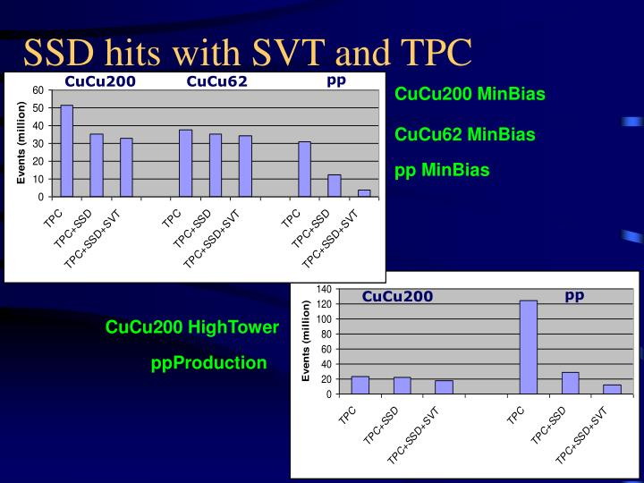 SSD hits with SVT and TPC