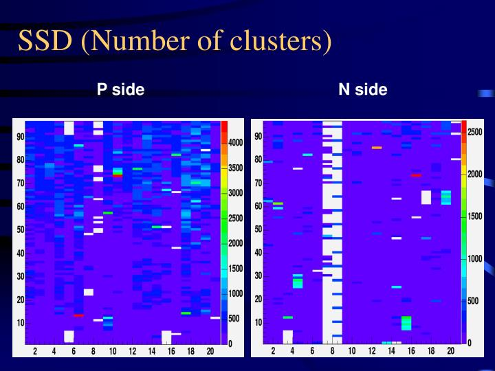 SSD (Number of clusters)