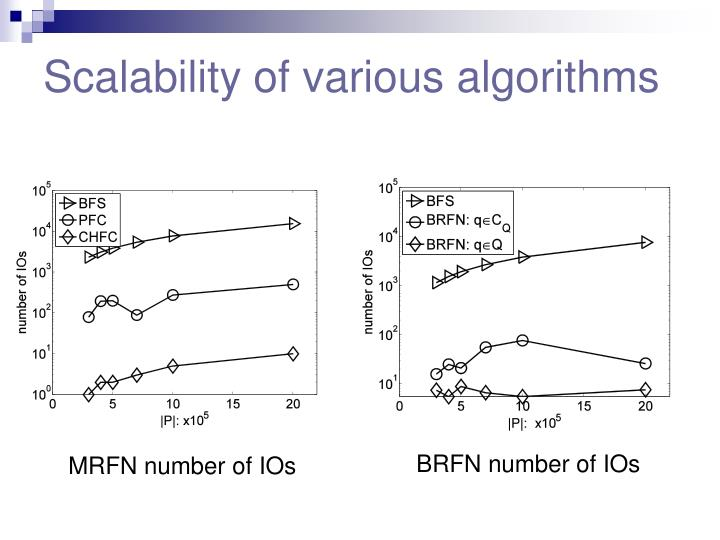 Scalability of various algorithms