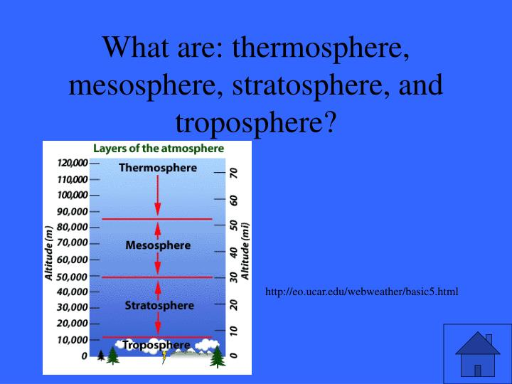 What are: thermosphere, mesosphere, stratosphere, and troposphere?