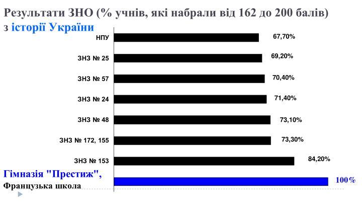 Результати ЗНО (% учнів, які набрали від 162 до 200 балів)