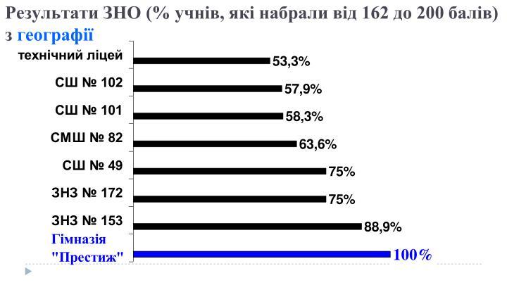 Результати ЗНО (% учнів, які набрали від 162 до 200 балів) з