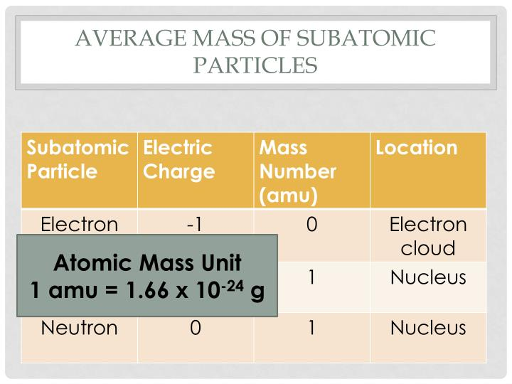 Average Mass of Subatomic Particles