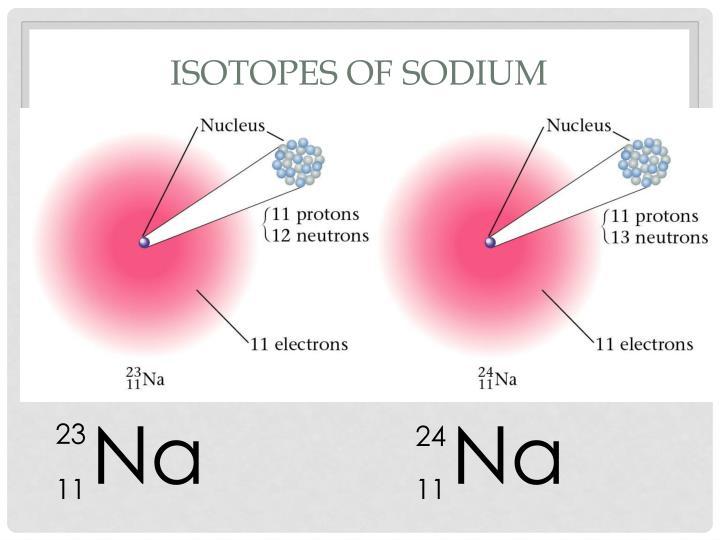 Isotopes of Sodium