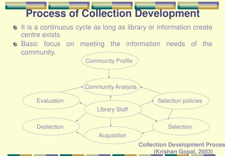Process of Collection Development