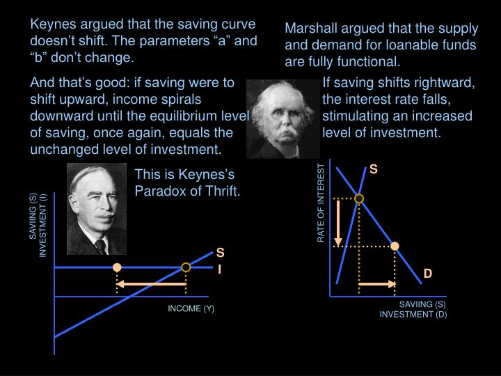"Keynes argued that the saving curve doesn't shift. The parameters ""a"" and ""b"" don't change."