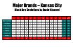 major brands kansas city black dog depletions by trade channel