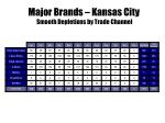 major brands kansas city smooth depletions by trade channel