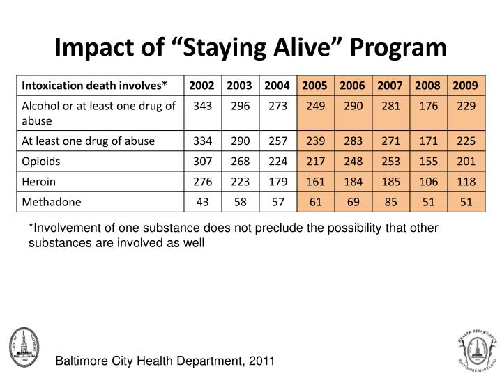 """Impact of """"Staying Alive"""" Program"""